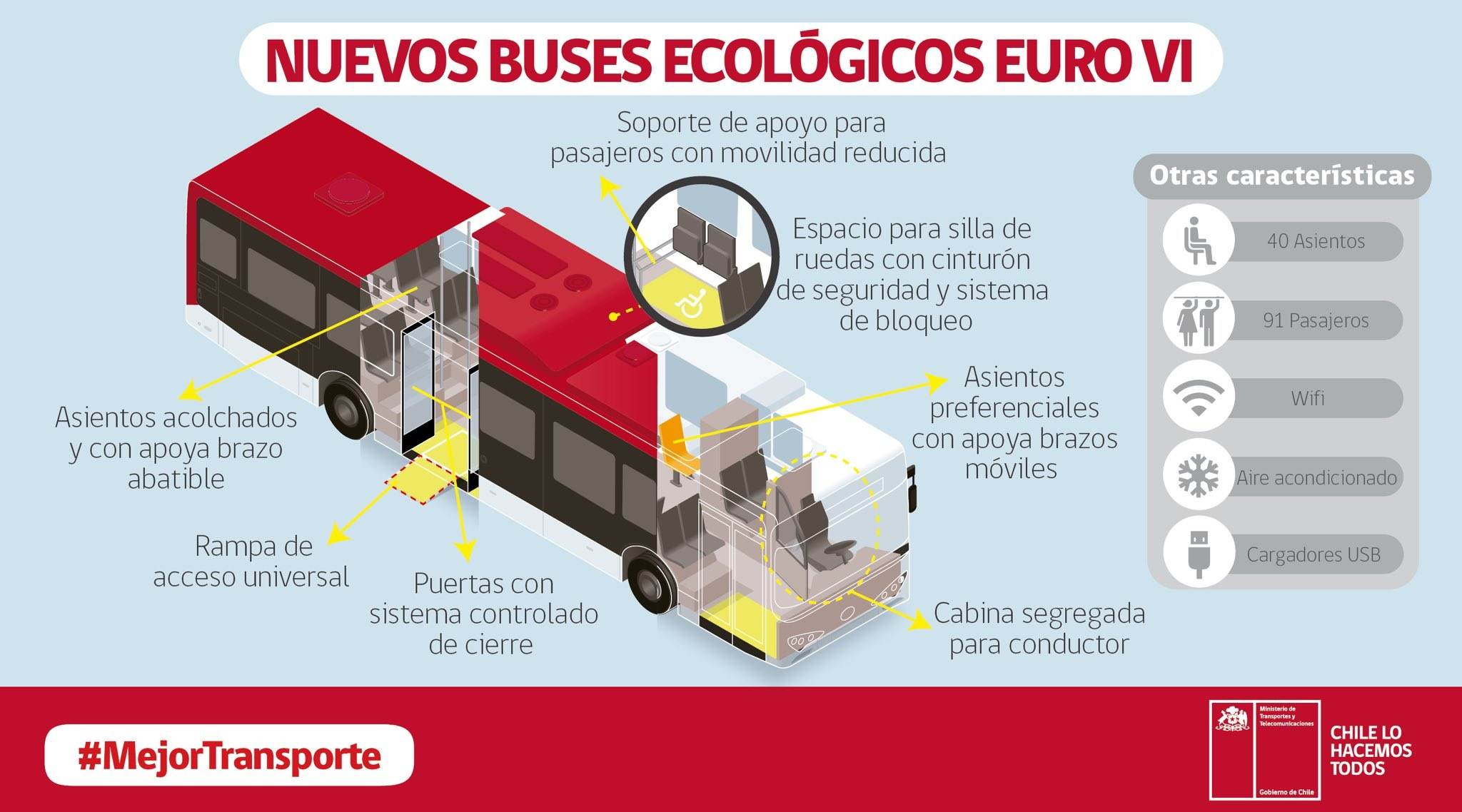 Buses ecologicos